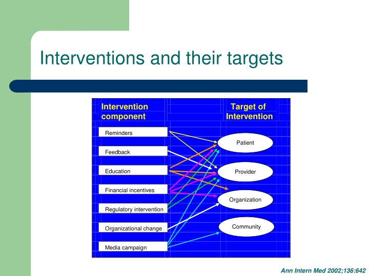 Interventions and their targets