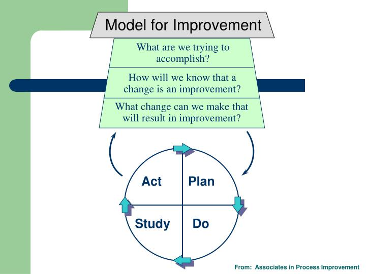 Model for Improvement