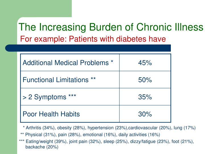 The Increasing Burden of Chronic Illness