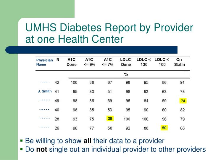 UMHS Diabetes Report by Provider