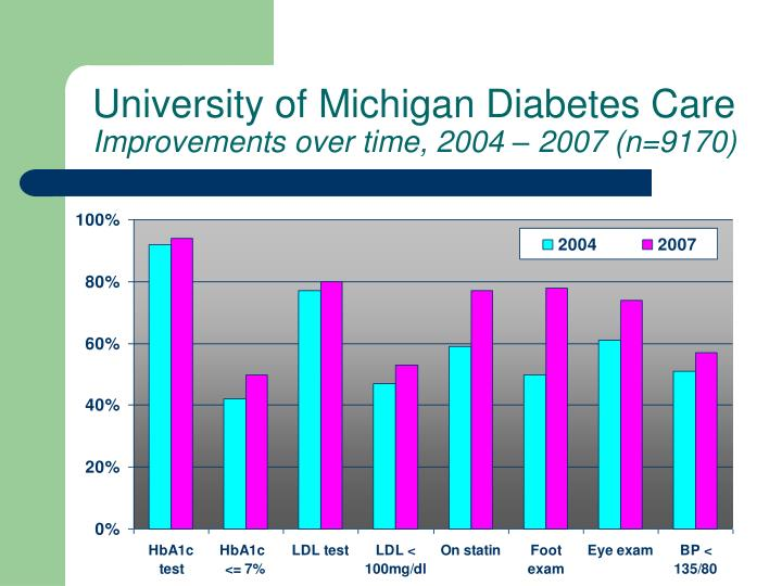 University of Michigan Diabetes Care