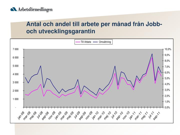 Antal och andel till arbete per månad från Jobb- och utvecklingsgarantin