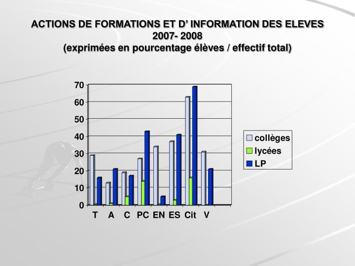 ACTIONS DE FORMATIONS ET D' INFORMATION DES ELEVES