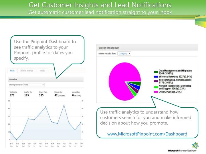 Get Customer Insights and Lead Notifications