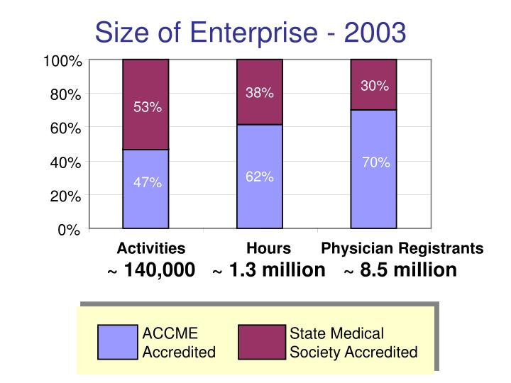 Size of Enterprise - 2003