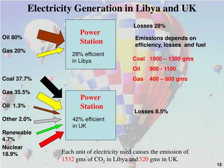 Electricity Generation in Libya and UK