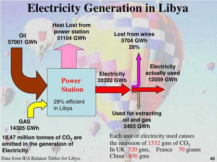 Electricity Generation in Libya