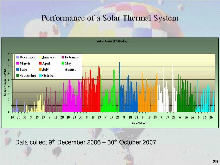 Performance of a Solar Thermal System