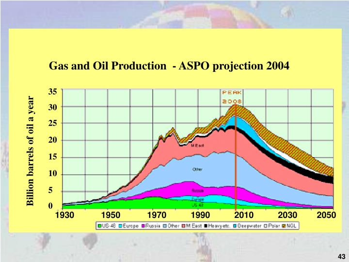 Gas and Oil Production  - ASPO projection 2004