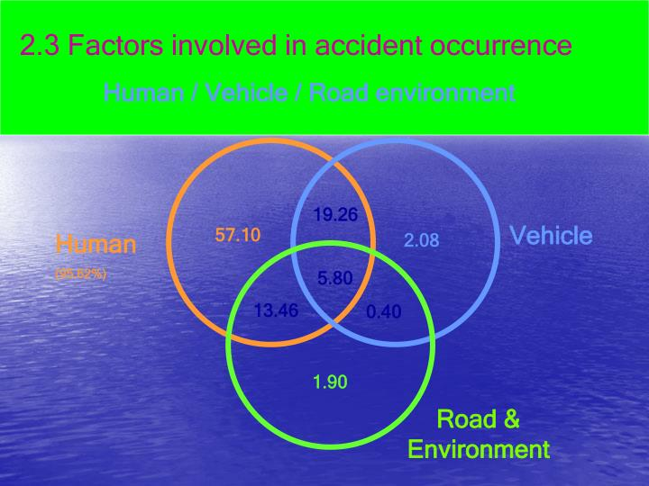 2.3 Factors involved in accident occurrence