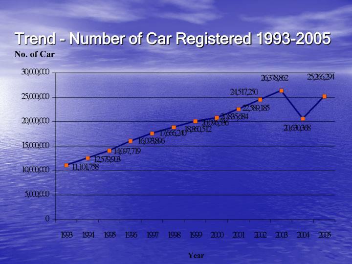 Trend - Number of Car Registered 1993-2005