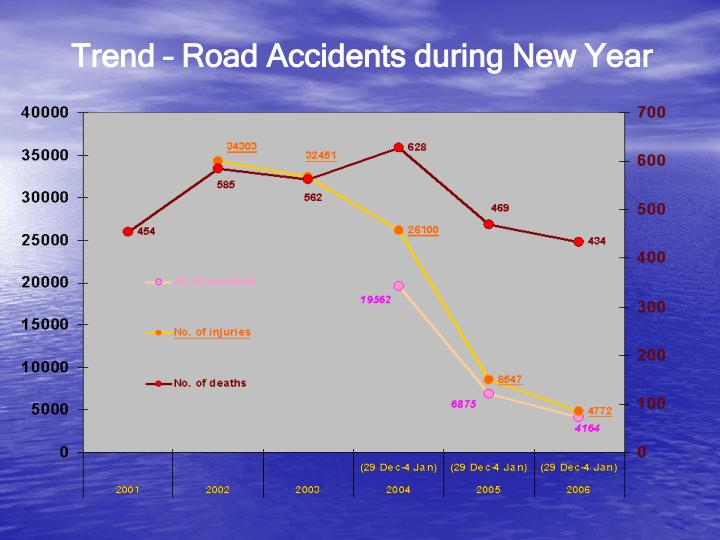 Trend – Road Accidents during New Year