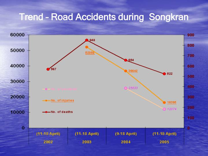 Trend – Road Accidents during  Songkran