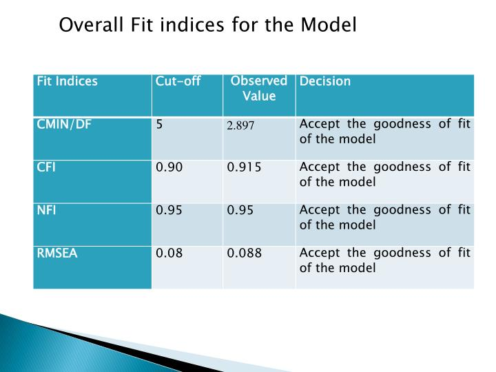 Overall Fit indices for the Model