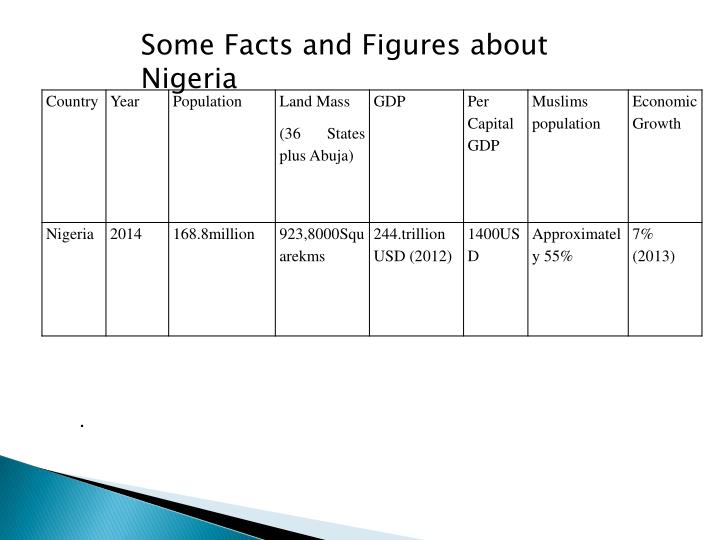 Some Facts and Figures about Nigeria