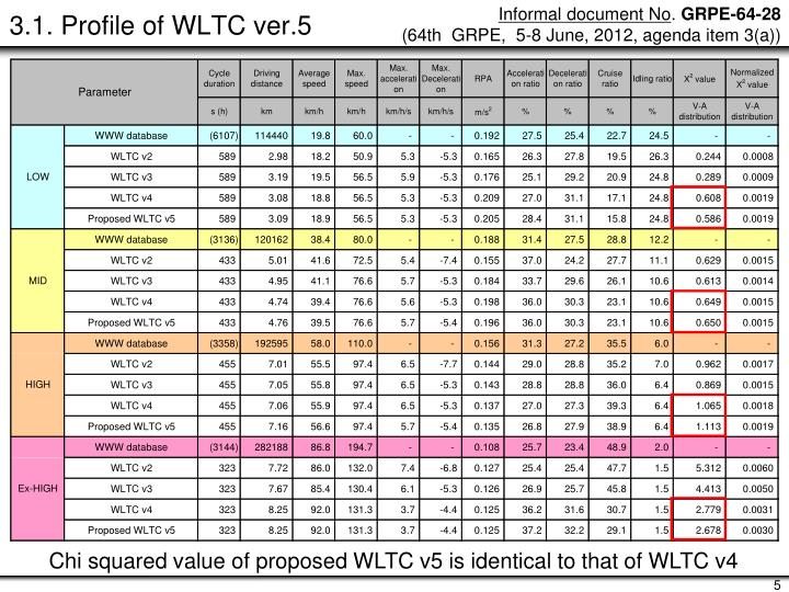 3.1. Profile of WLTC ver.5