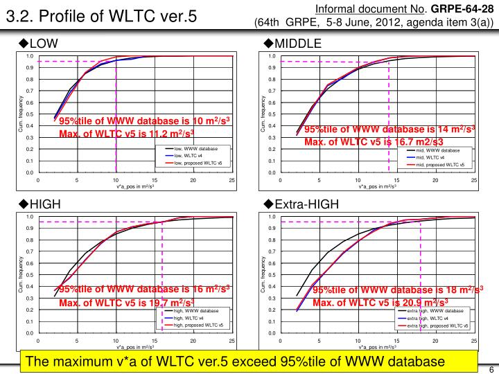 3.2. Profile of WLTC ver.5
