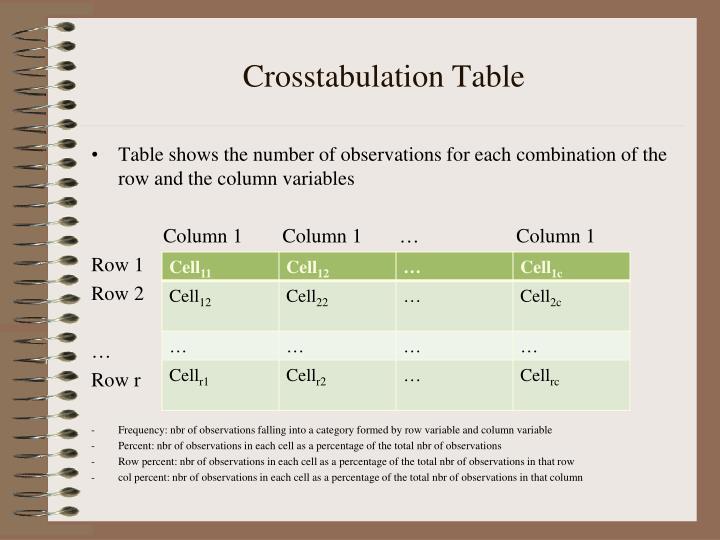Crosstabulation Table