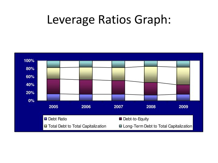 Leverage Ratios Graph: