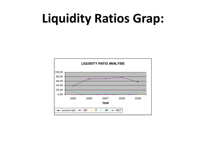 Liquidity Ratios Grap