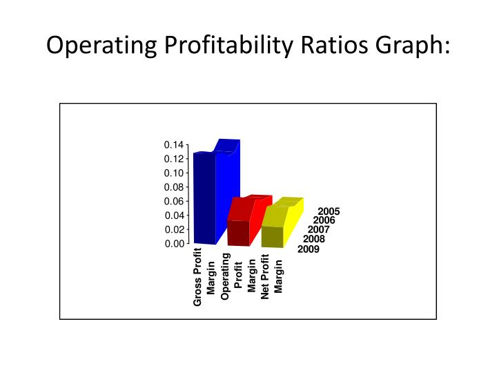 Operating Profitability Ratios Graph: