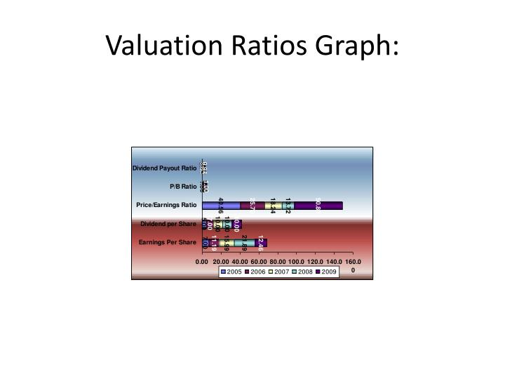 Valuation Ratios Graph: