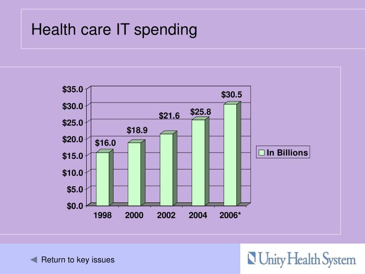 Health care IT spending
