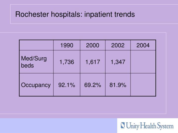 Rochester hospitals: inpatient trends