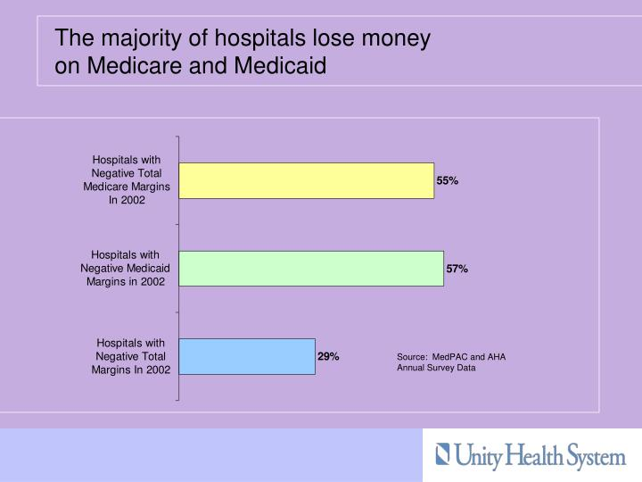 The majority of hospitals lose money