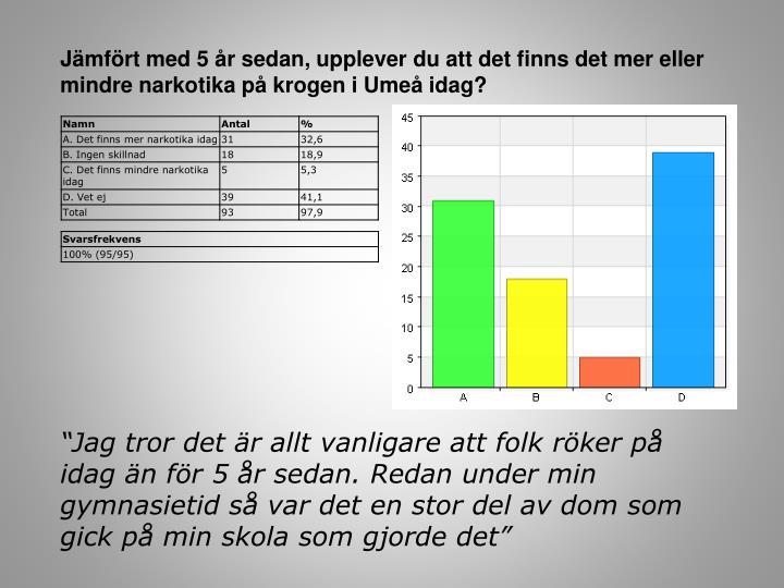 Jämfört med 5 år sedan, upplever du att det finns det mer eller mindre narkotika på krogen i Umeå idag?