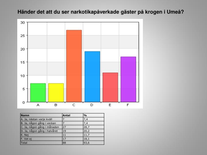 Händer det att du ser narkotikapåverkade gäster på krogen i Umeå?