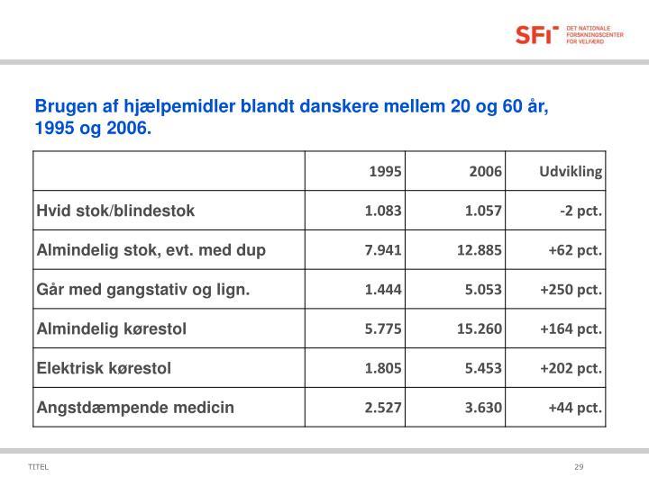 Brugen af hjælpemidler blandt danskere mellem 20 og 60 år,