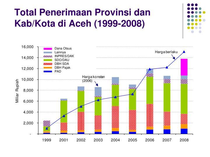 Total Penerimaan Provinsi dan Kab/Kota di Aceh (1999-2008)