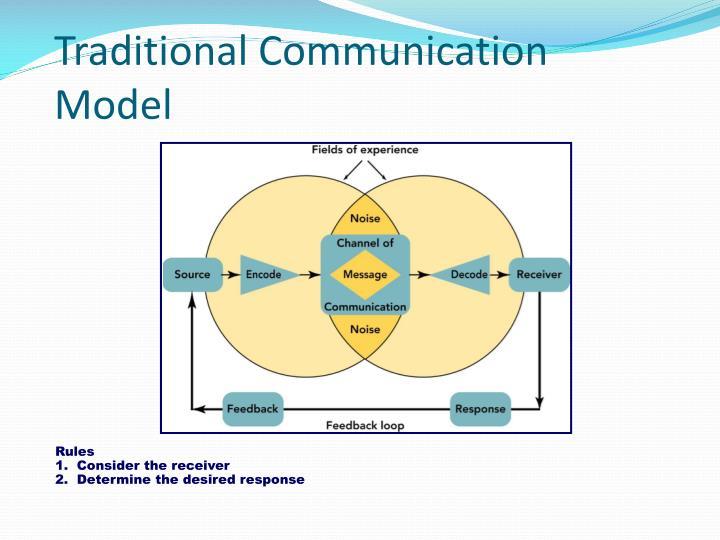 Traditional Communication Model