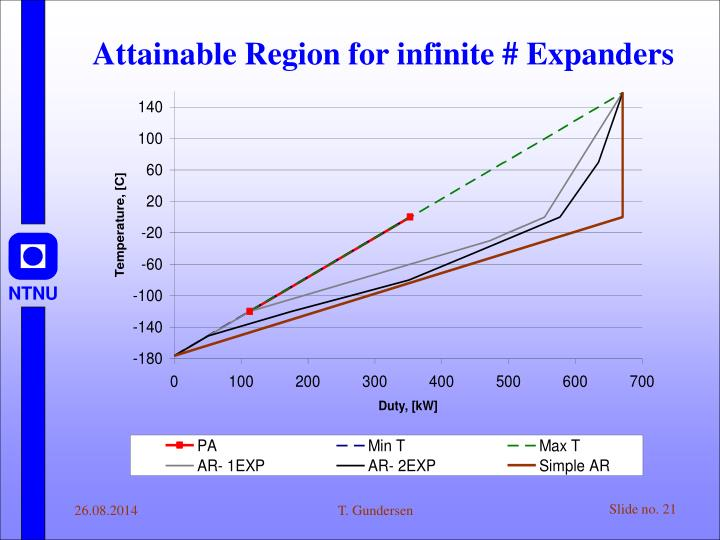 Attainable Region for infinite # Expanders