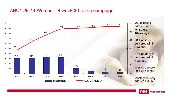 ABC1 25-44 Women – 4 week 30 rating campaign.
