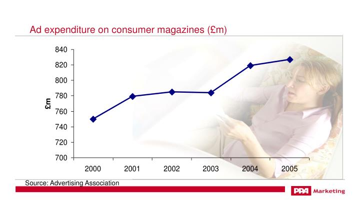 Ad expenditure on consumer magazines (£m)