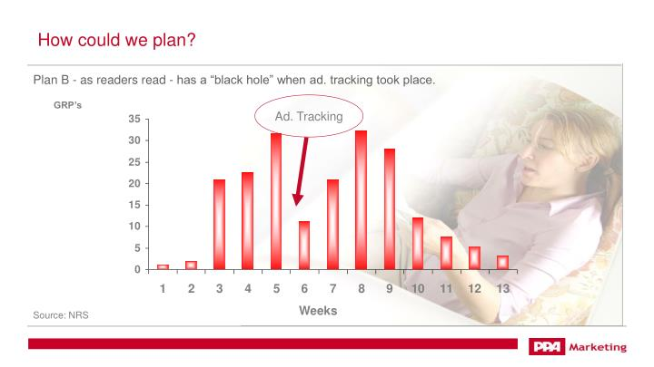 "Plan B - as readers read - has a ""black hole"" when ad. tracking took place."