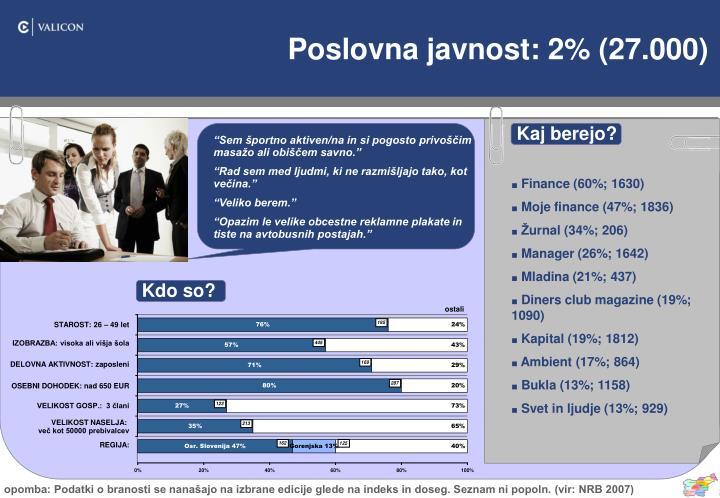 Poslovna javnost: 2% (27.000)