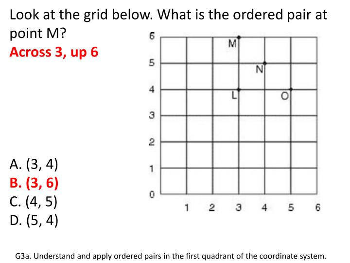 Look at the grid below. What is the ordered pair at point M?