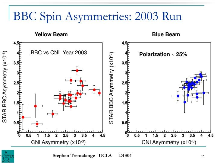 BBC Spin Asymmetries: 2003 Run