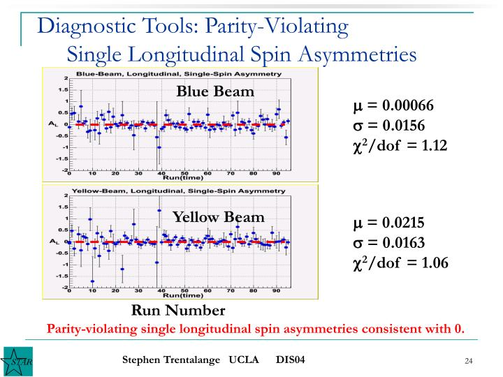 Diagnostic Tools: Parity-Violating