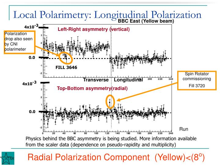 Local Polarimetry: Longitudinal Polarization