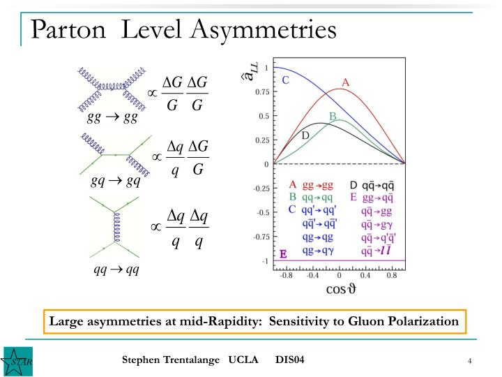 Parton  Level Asymmetries