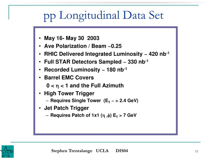 pp Longitudinal Data Set