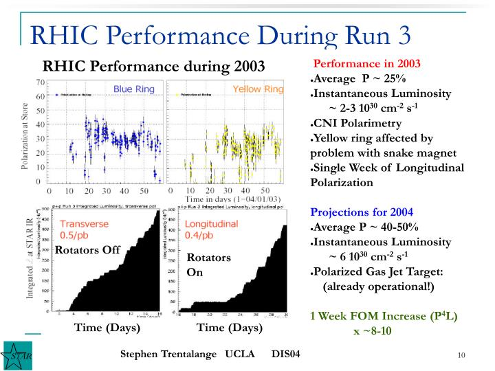 RHIC Performance During Run 3