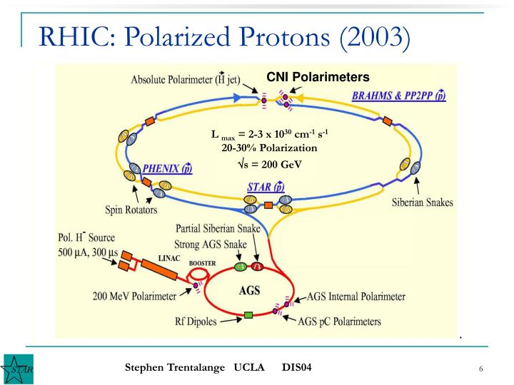 RHIC: Polarized Protons (2003)