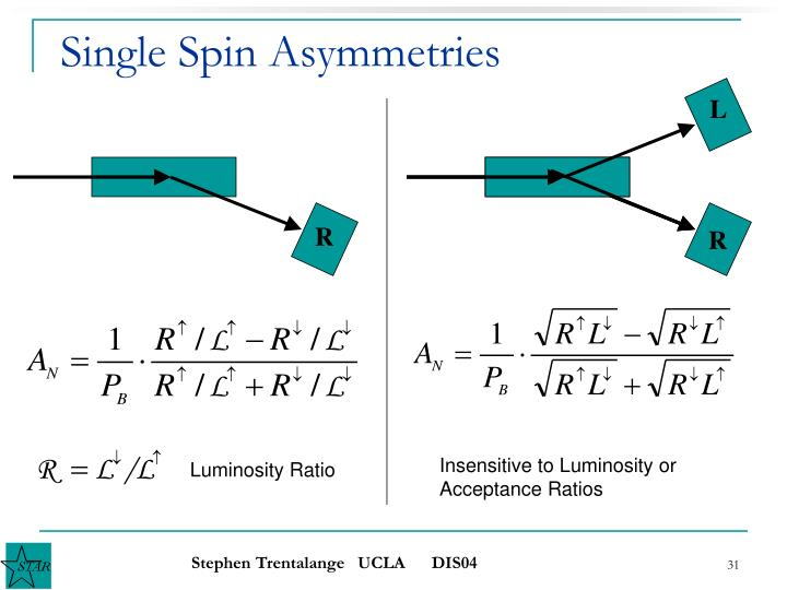 Single Spin Asymmetries