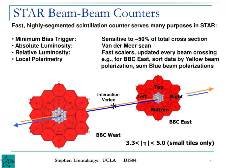 STAR Beam-Beam Counters