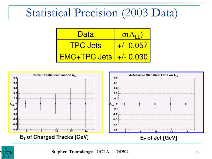 Statistical Precision (2003 Data)